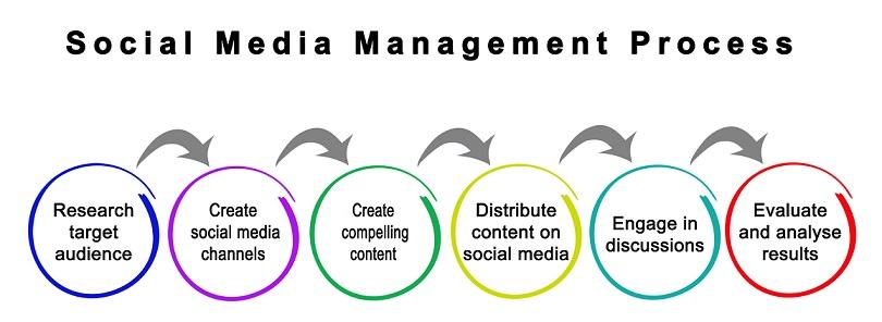 Social Media Marketing Process SEO Apparel Branding Business Strategies Graphic Design Luxury Print Marketing Promo Sales Social Media Websites Calgary Alberta Canada